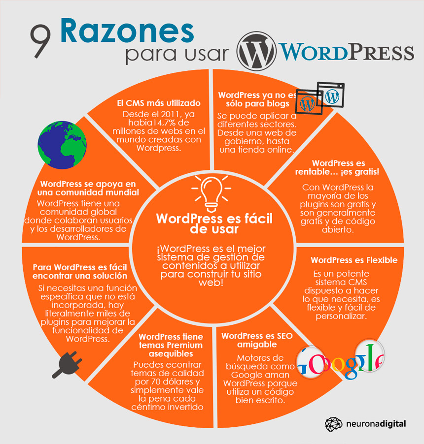 razones para usar wordpress